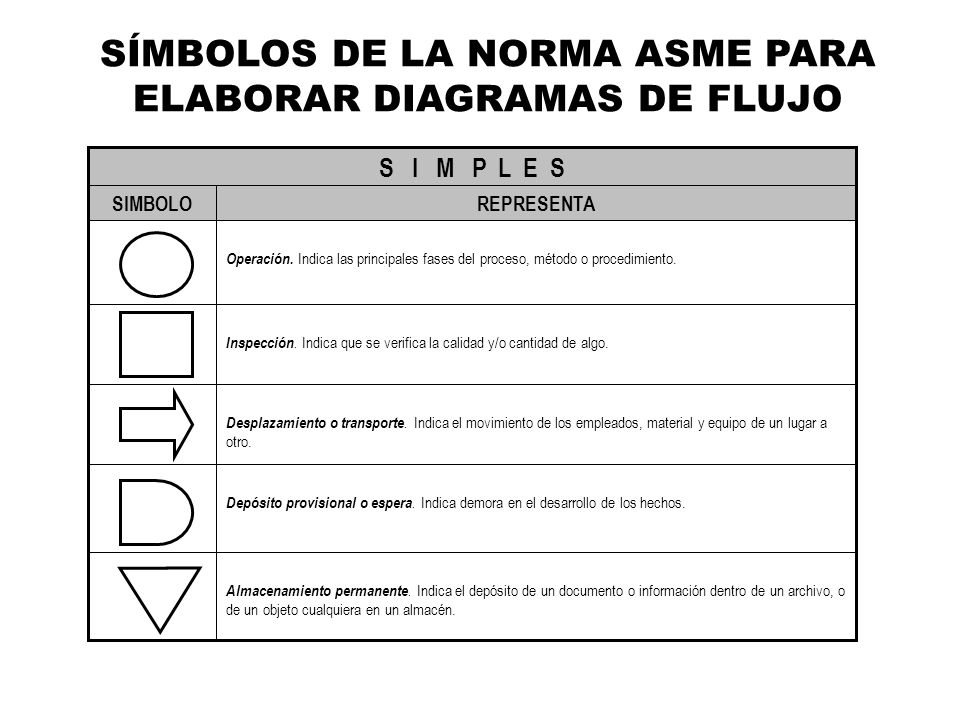 Diagramacin ppt video online descargar smbolos de la norma asme para elaborar diagramas de flujo ccuart Image collections