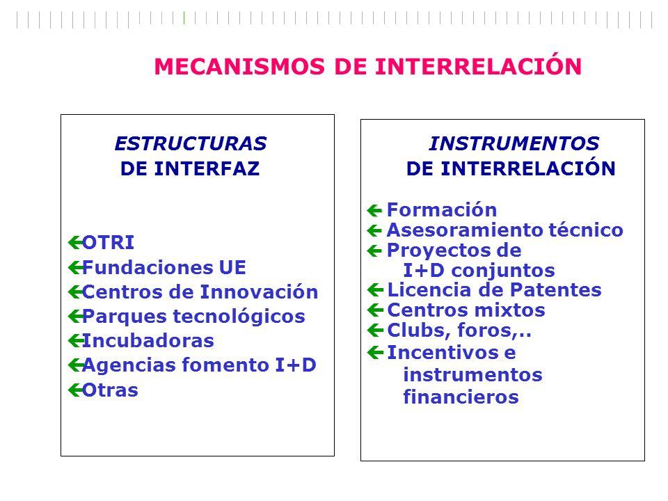 MECANISMOS DE INTERRELACIÓN