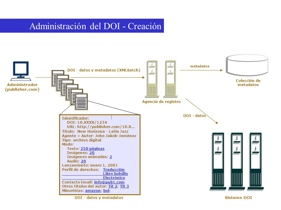 Administración del DOI - Creación