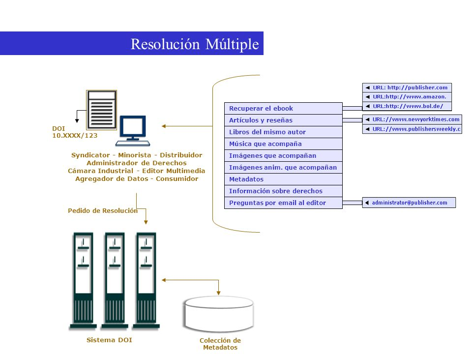 Resolución Múltiple Una ilustración de Resolución Múltiple