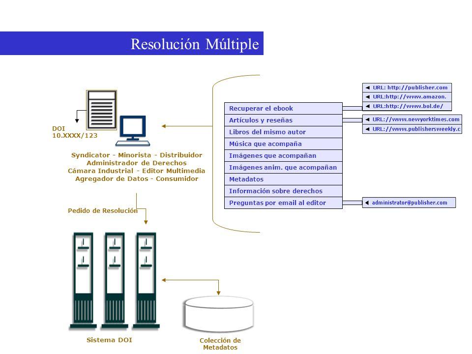 Resolución Múltiple Una ilustración de Resolución Múltiple
