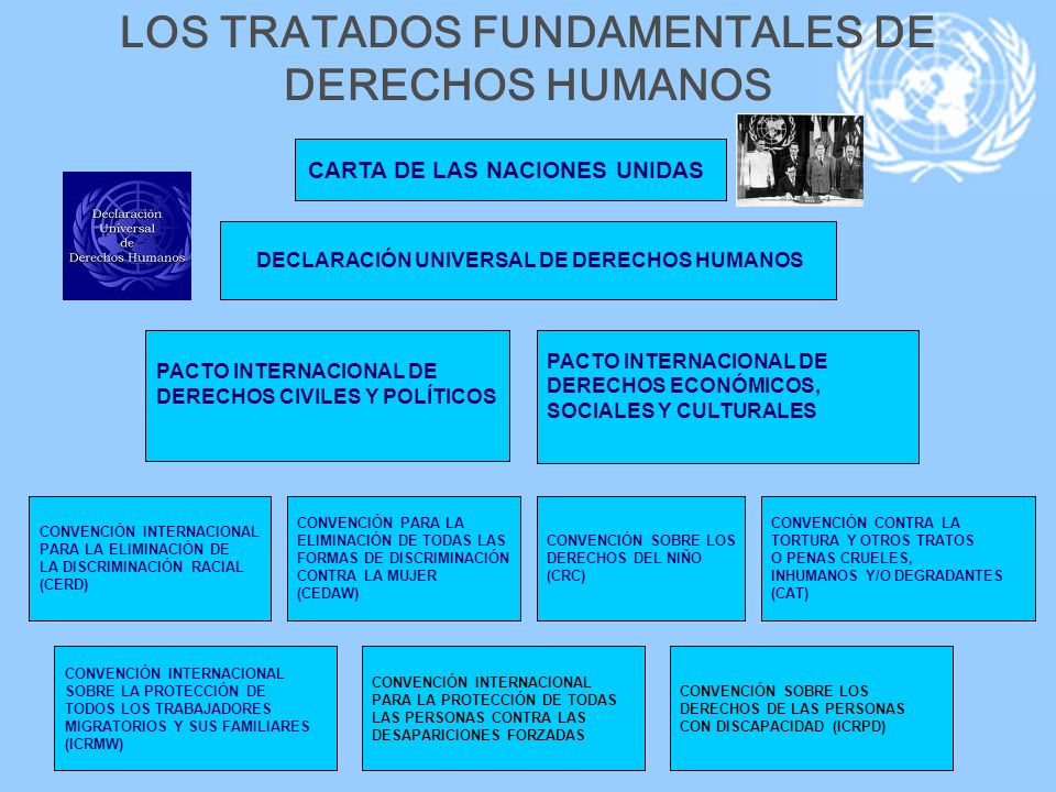 LOS TRATADOS FUNDAMENTALES DE DERECHOS HUMANOS