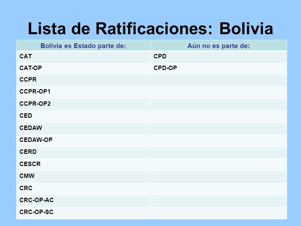 Lista de Ratificaciones: Bolivia