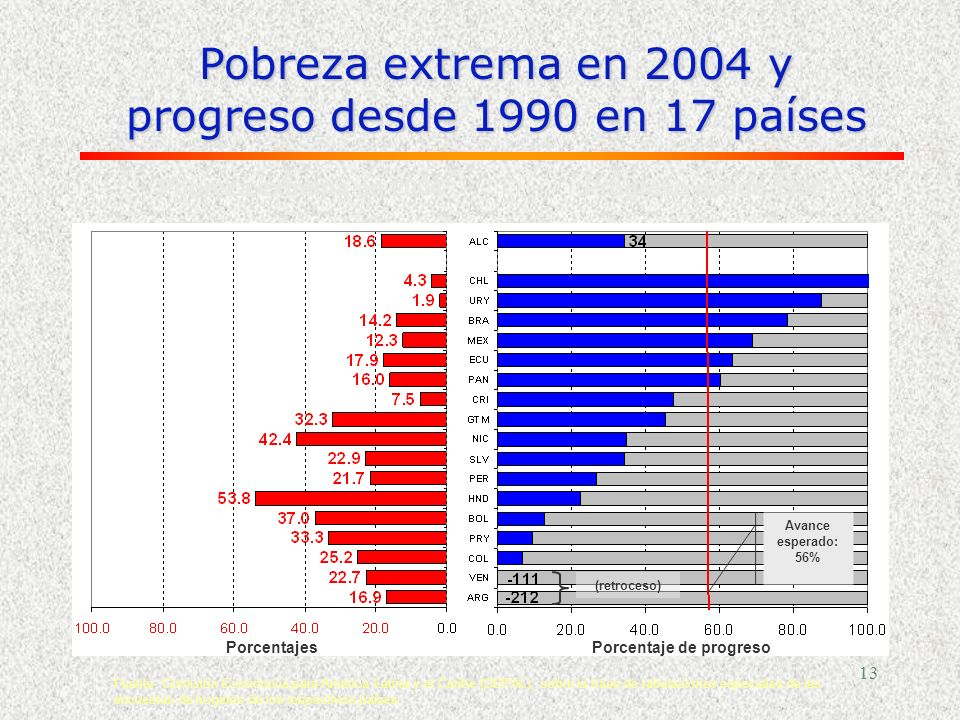 Porcentaje de progreso