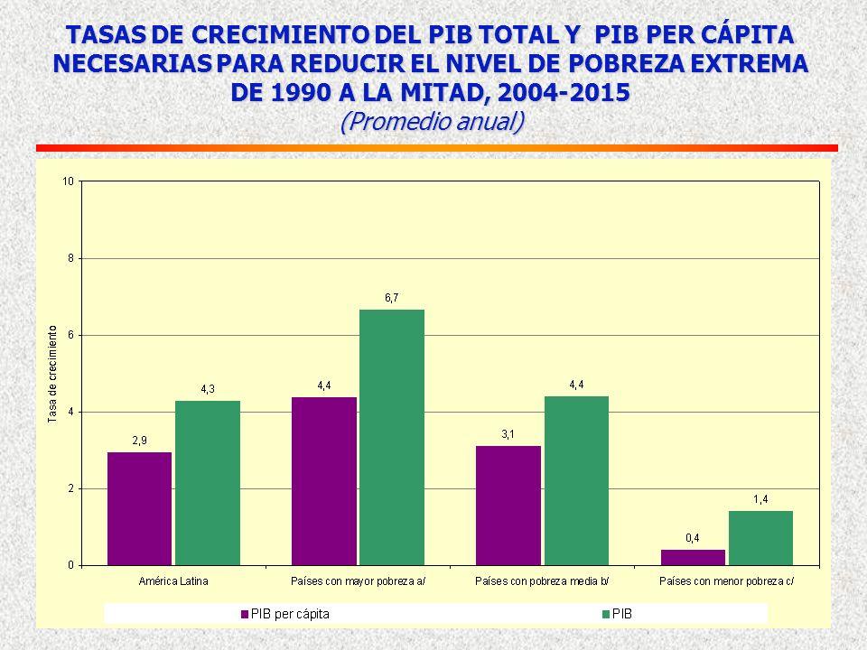 TASAS DE CRECIMIENTO DEL PIB TOTAL Y PIB PER CÁPITA NECESARIAS PARA REDUCIR EL NIVEL DE POBREZA EXTREMA DE 1990 A LA MITAD, 2004-2015