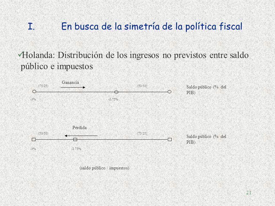 En busca de la simetría de la política fiscal