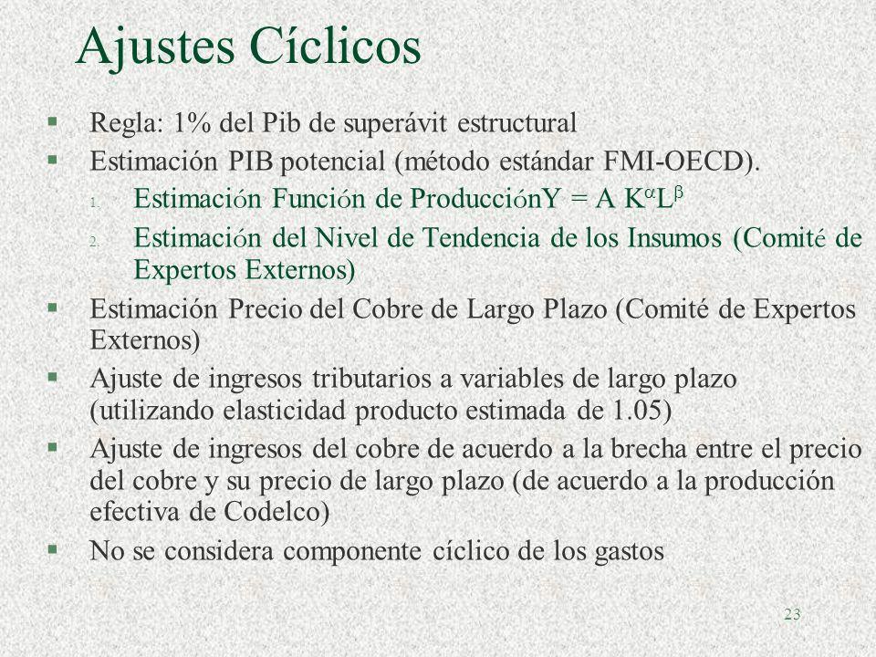 Ajustes Cíclicos Regla: 1% del Pib de superávit estructural