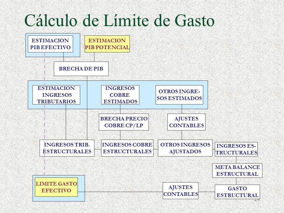 Cálculo de Límite de Gasto