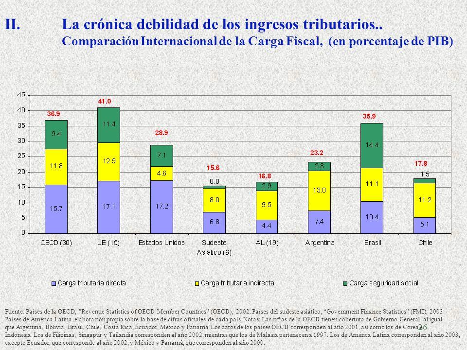 La crónica debilidad de los ingresos tributarios