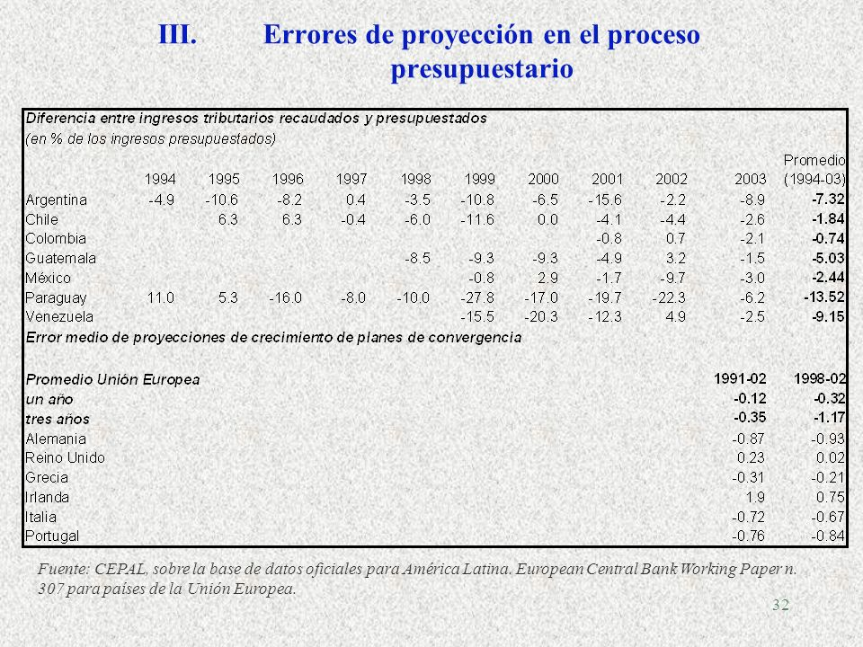 Errores de proyección en el proceso presupuestario