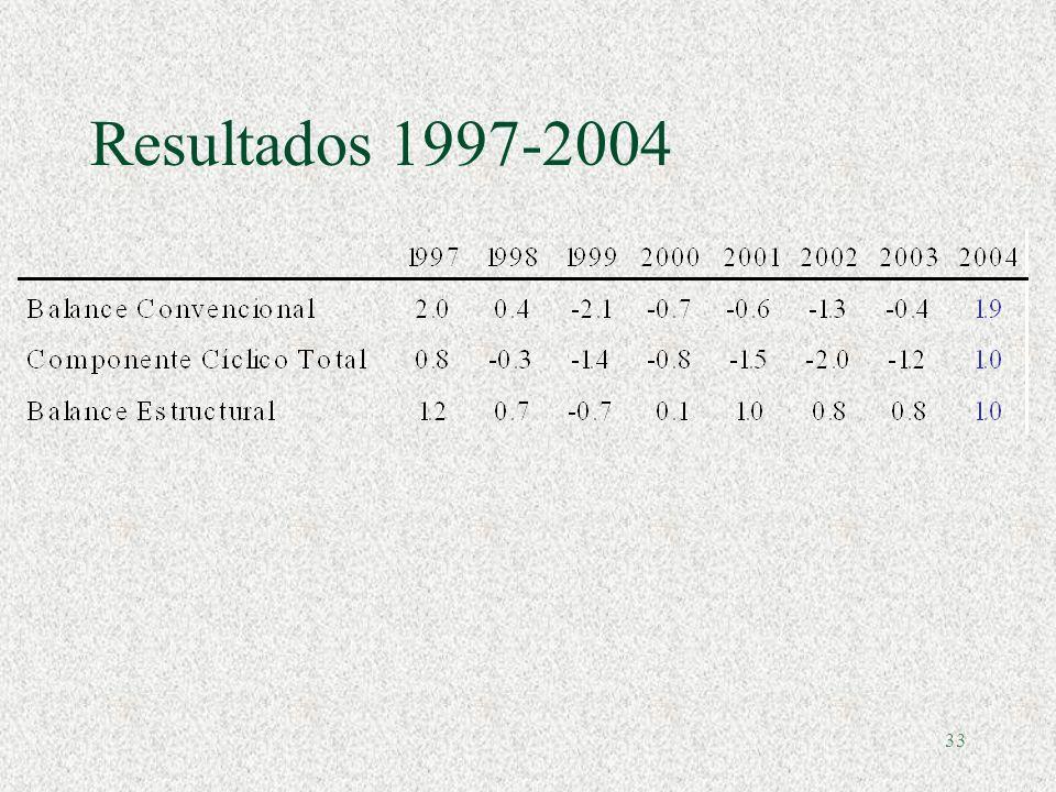 Resultados 1997-2004