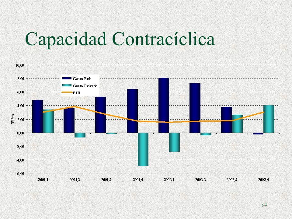 Capacidad Contracíclica