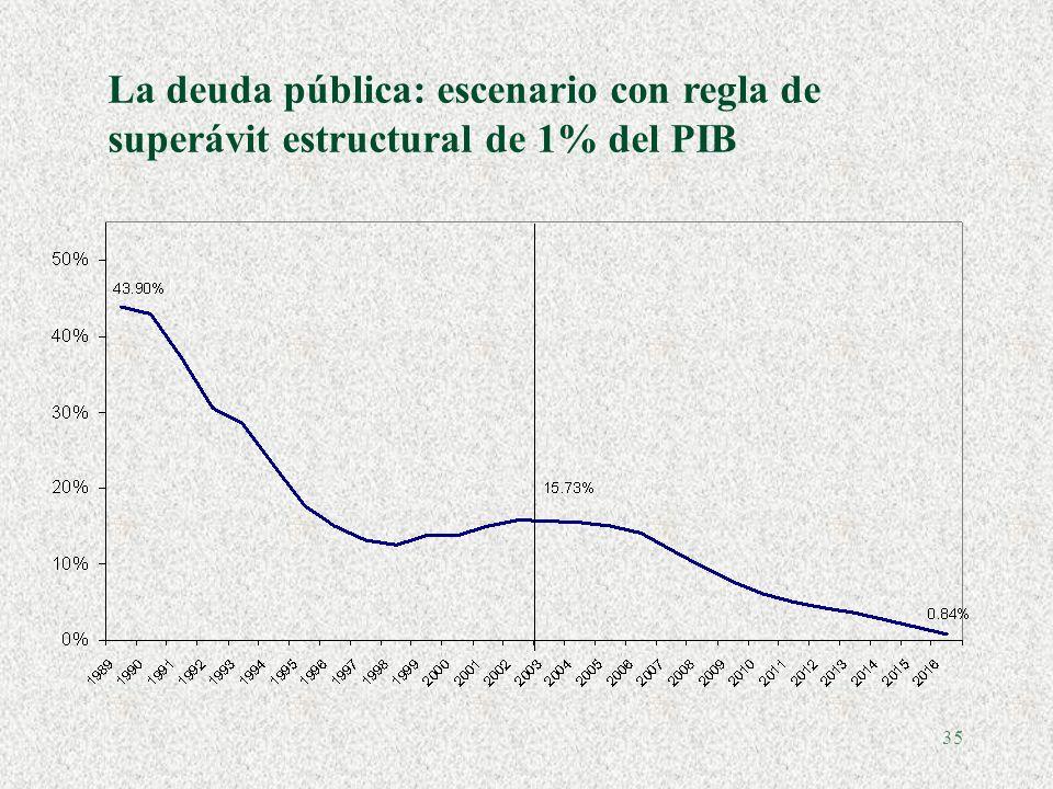 La deuda pública: escenario con regla de superávit estructural de 1% del PIB