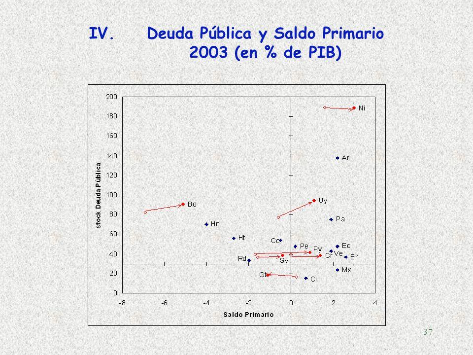 Deuda Pública y Saldo Primario 2003 (en % de PIB)
