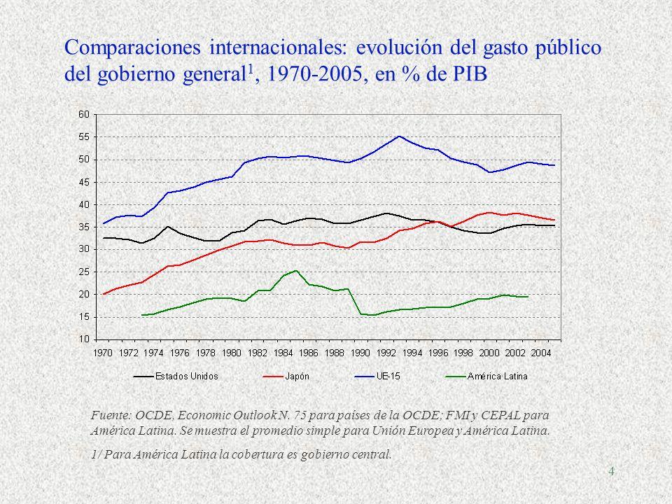 Comparaciones internacionales: evolución del gasto público del gobierno general1, 1970-2005, en % de PIB