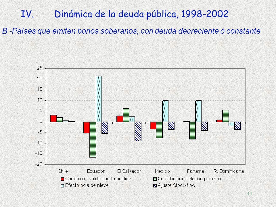 Dinámica de la deuda pública, 1998-2002