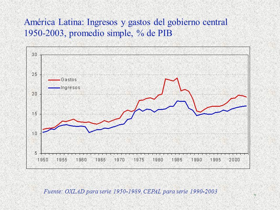 América Latina: Ingresos y gastos del gobierno central 1950-2003, promedio simple, % de PIB