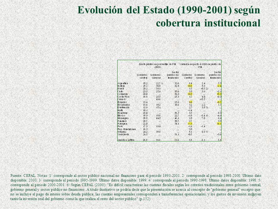 Evolución del Estado (1990-2001) según cobertura institucional