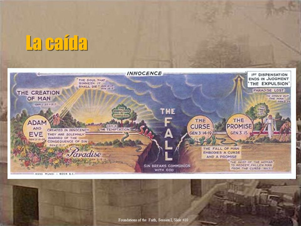 La caída Foundations of the Faith, Session I, Slide #10