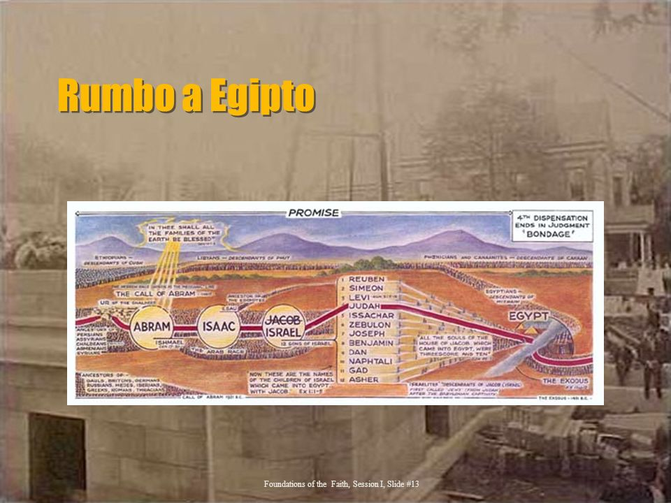 Rumbo a Egipto Foundations of the Faith, Session I, Slide #13