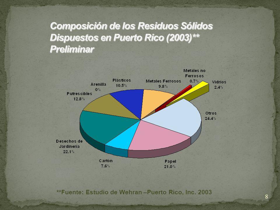 Composición de los Residuos Sólidos Dispuestos en Puerto Rico (2003)