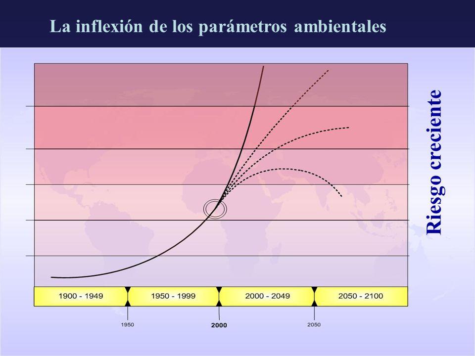 La inflexión de los parámetros ambientales