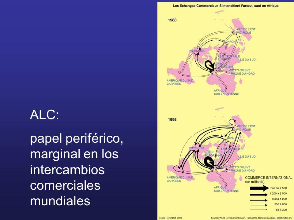 ALC: papel periférico, marginal en los intercambios comerciales mundiales