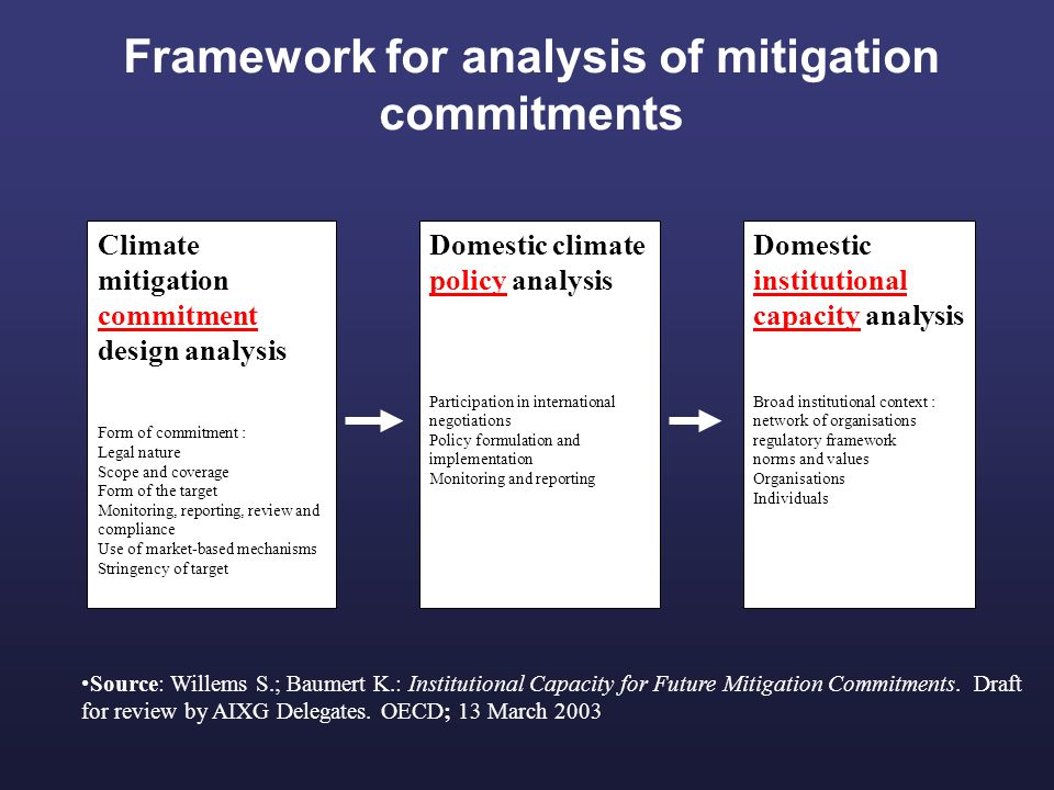 Framework for analysis of mitigation commitments