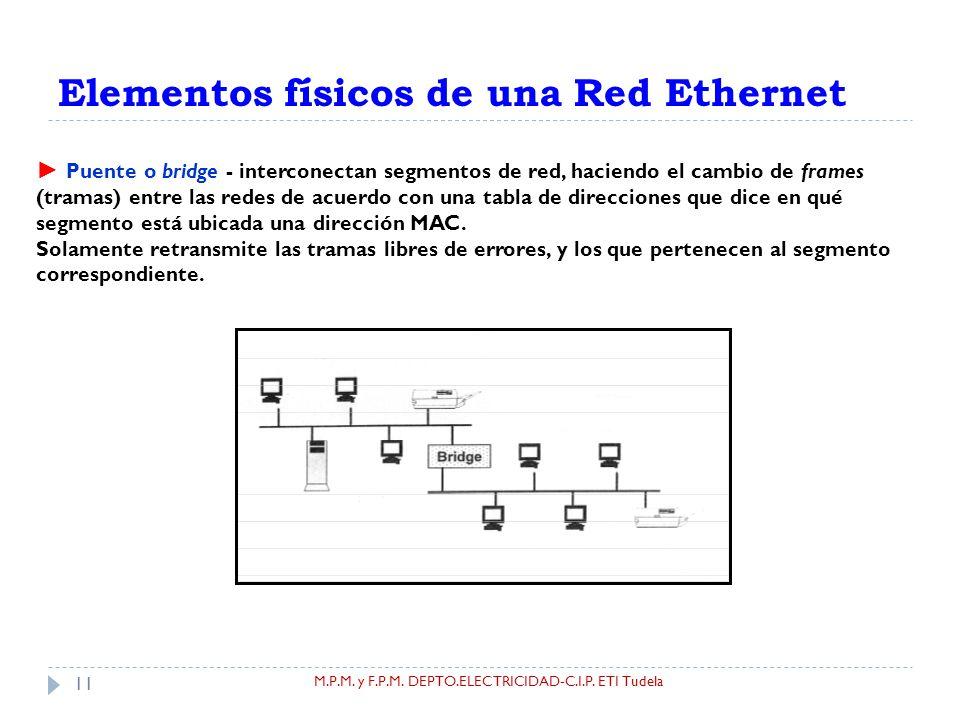 Introducción a las redes Ethernet - ppt descargar