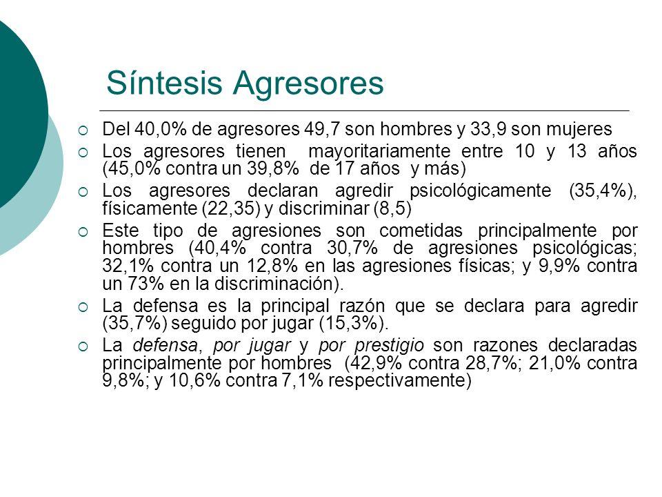 Síntesis Agresores Del 40,0% de agresores 49,7 son hombres y 33,9 son mujeres.