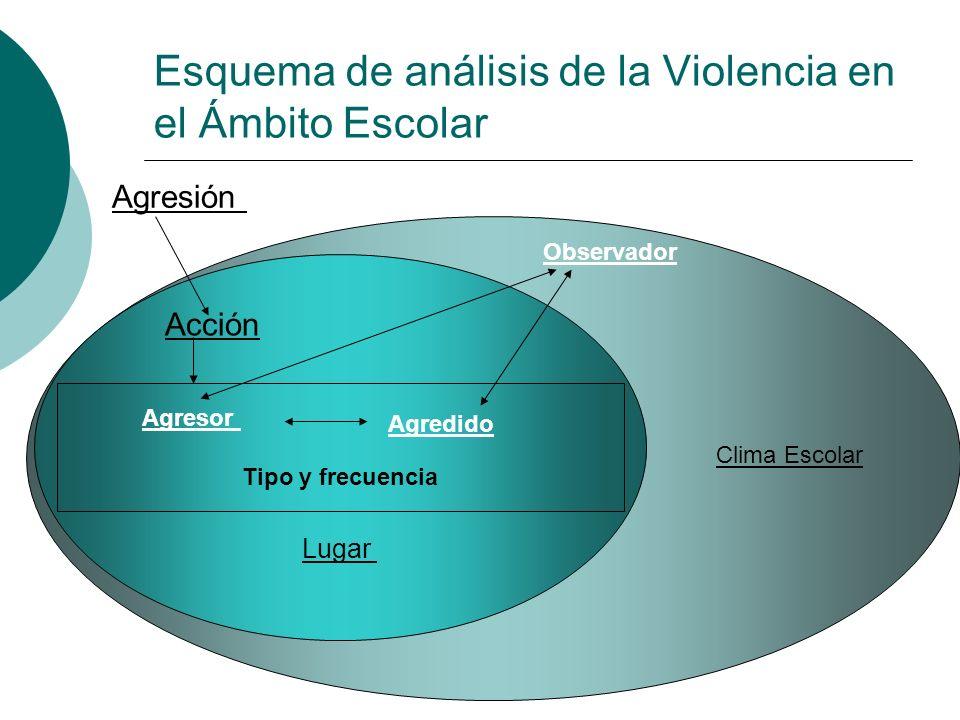 Esquema de análisis de la Violencia en el Ámbito Escolar