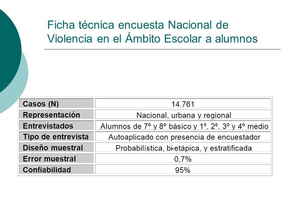 Ficha técnica encuesta Nacional de Violencia en el Ámbito Escolar a alumnos