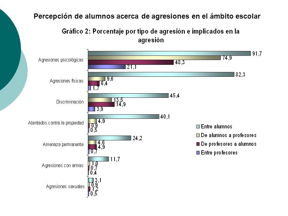 Percepción de alumnos acerca de agresiones en el ámbito escolar