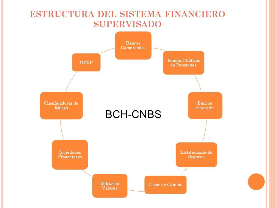 ESTRUCTURA DEL SISTEMA FINANCIERO SUPERVISADO