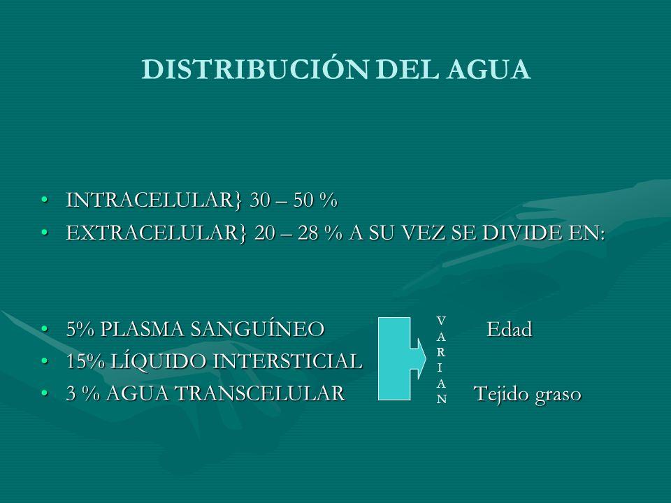 DISTRIBUCIÓN DEL AGUA INTRACELULAR} 30 – 50 %