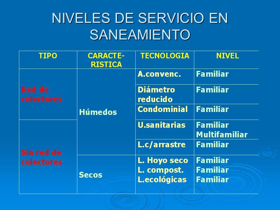 NIVELES DE SERVICIO EN SANEAMIENTO