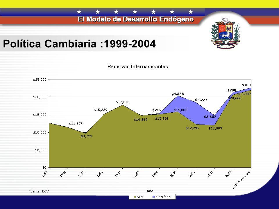 Política Cambiaria :1999-2004