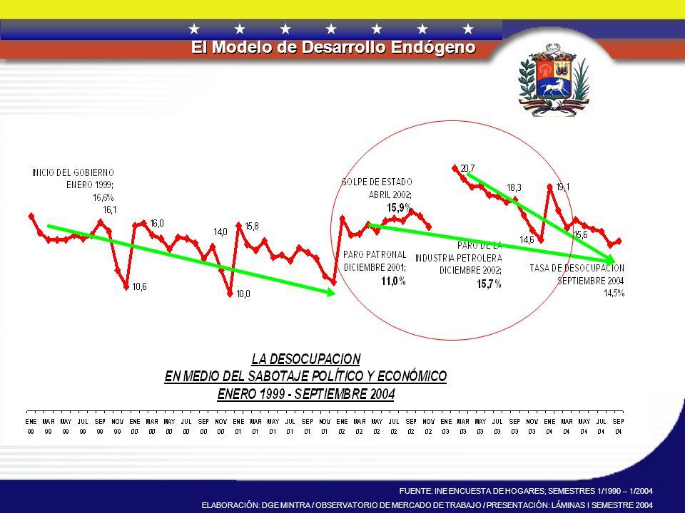FUENTE: INE ENCUESTA DE HOGARES; SEMESTRES 1/1990 – 1/2004