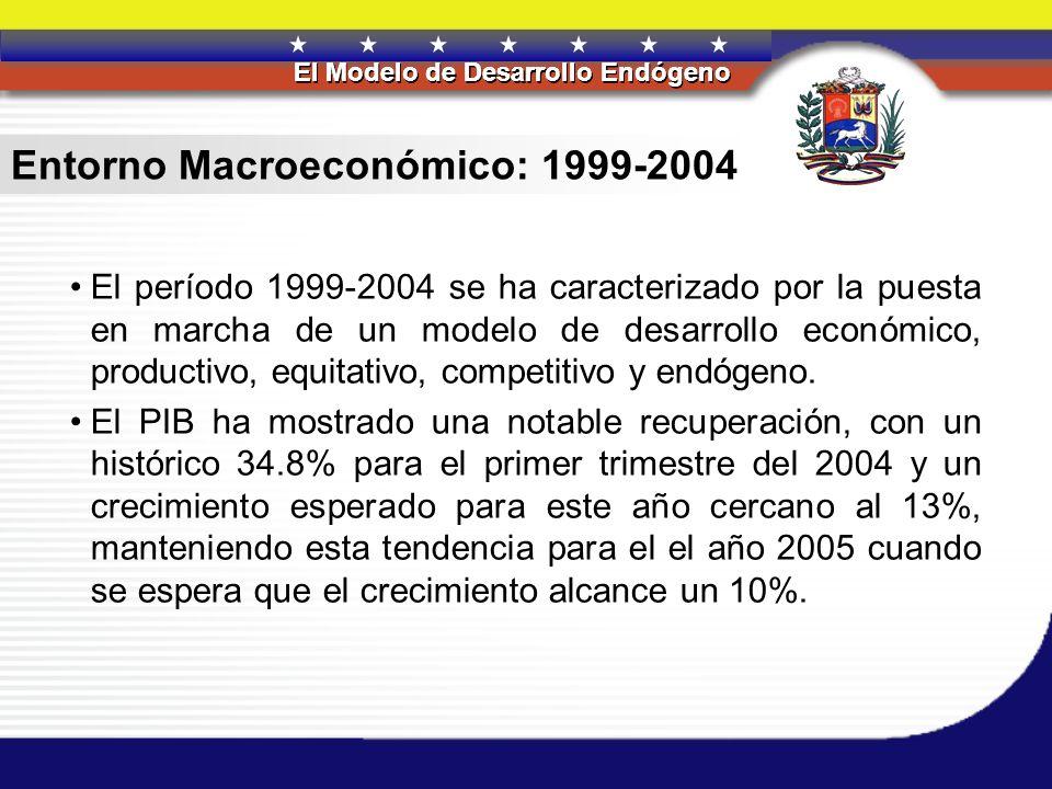 Entorno Macroeconómico: 1999-2004