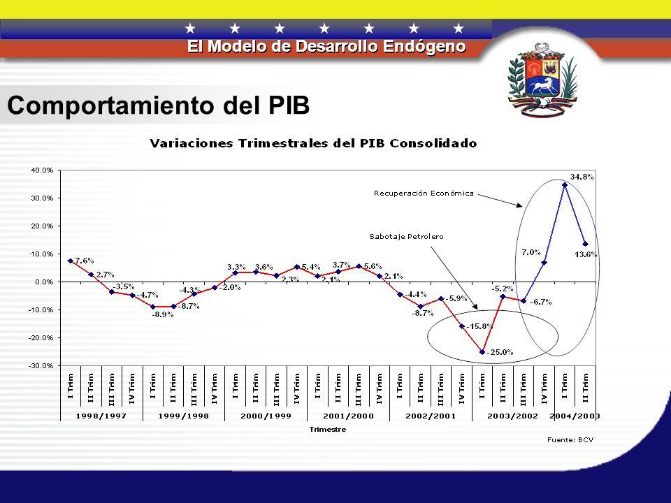 Comportamiento del PIB