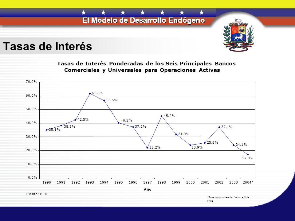 Tasas de Interés Tasas de Interés Ponderadas de los Seis Principales Bancos. Comerciales y Universales para Operaciones Activas.