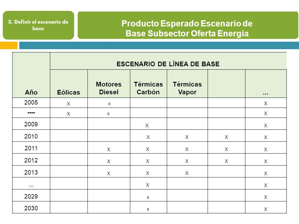 Producto Esperado Escenario de Base Subsector Oferta Energía
