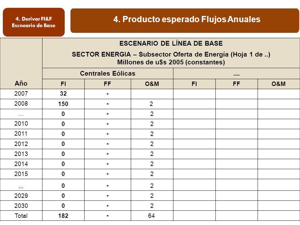 4. Derivar FI&F Escneario de Base 4. Producto esperado Flujos Anuales