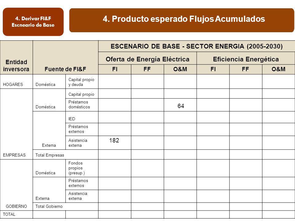 4. Producto esperado Flujos Acumulados