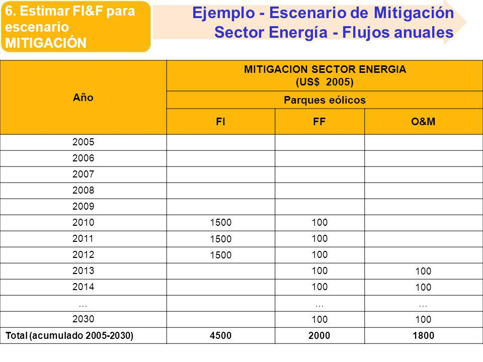 MITIGACION SECTOR ENERGIA (US$ 2005)