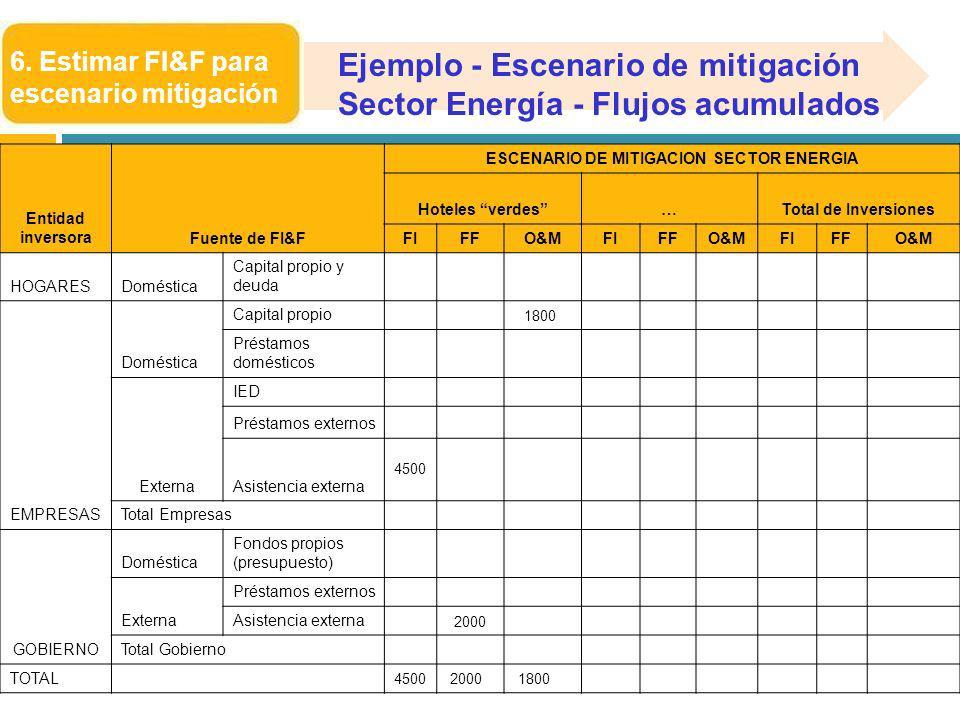 ESCENARIO DE MITIGACION SECTOR ENERGIA