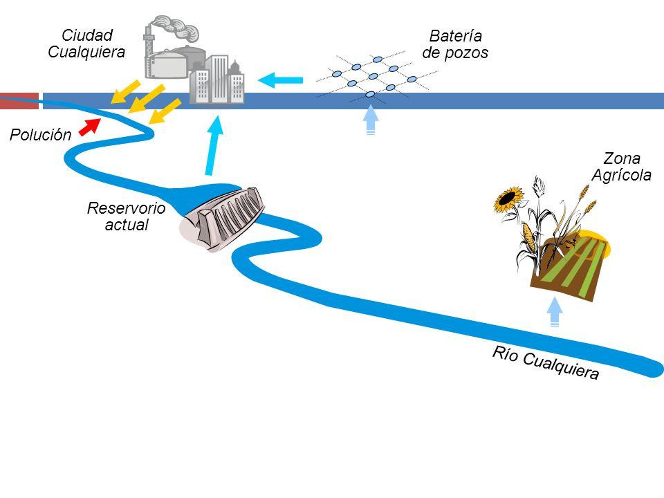 Ciudad Cualquiera Batería de pozos Polución Zona Agrícola Reservorio actual Río Cualquiera