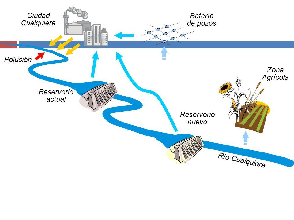 Ciudad Cualquiera Batería de pozos. Polución. Zona Agrícola. Reservorio actual. Reservorio nuevo.