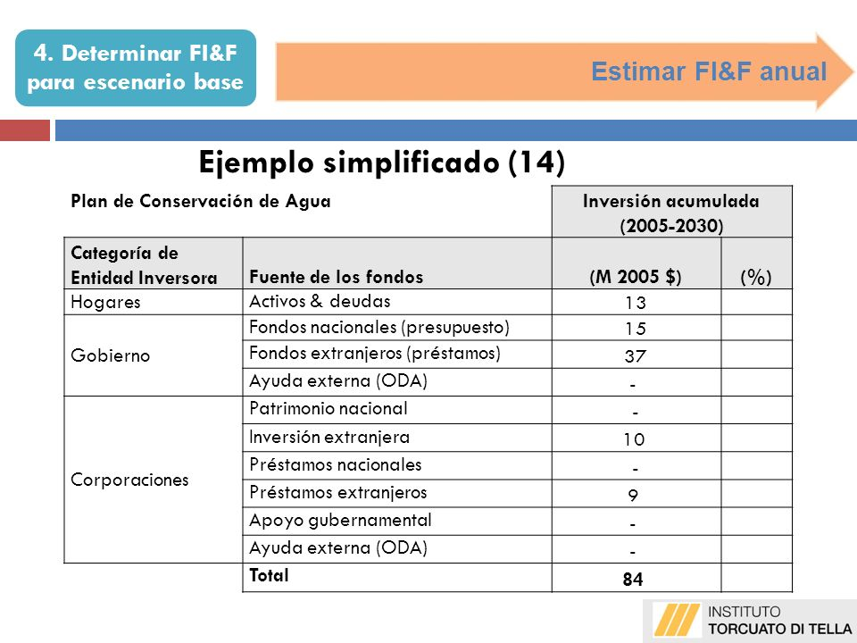 4. Determinar FI&F para escenario base