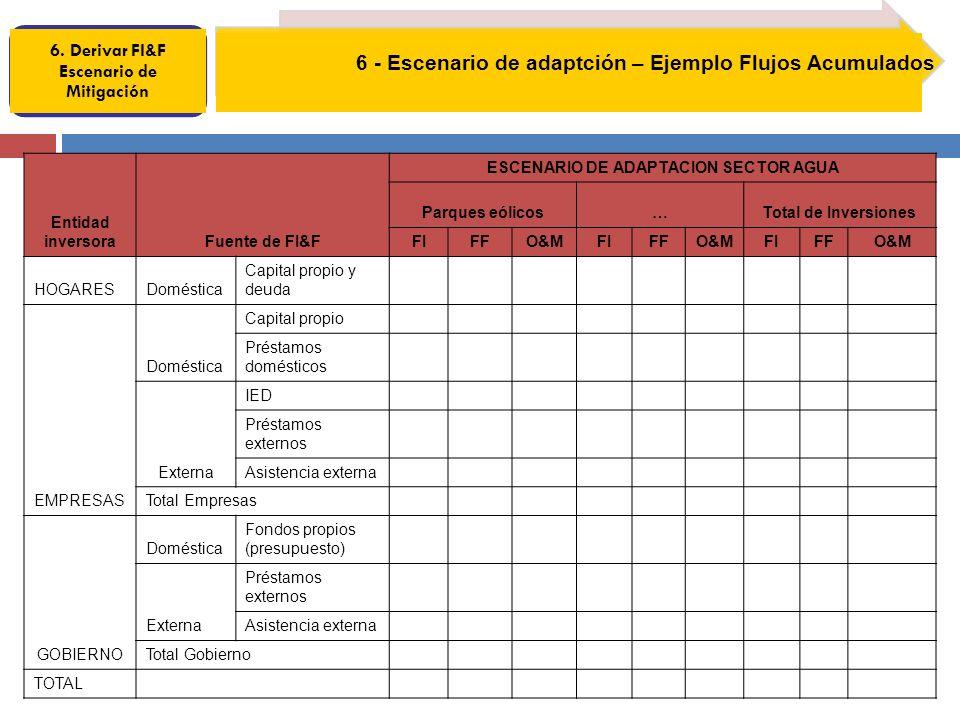 6. Derivar FI&F Escenario de Mitigación